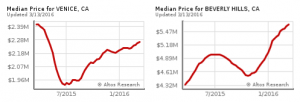 Median price graph